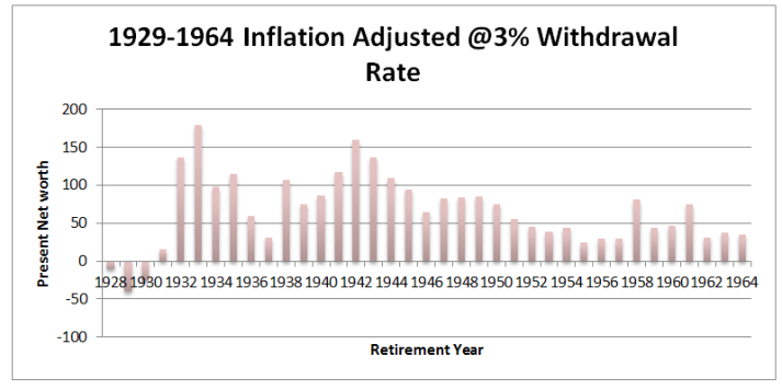 1928-1964 inflation adjusted 3%