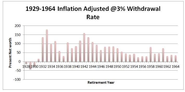 1928-1964 inflation adjusted 3%