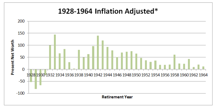1928-1964 inflation adjusted