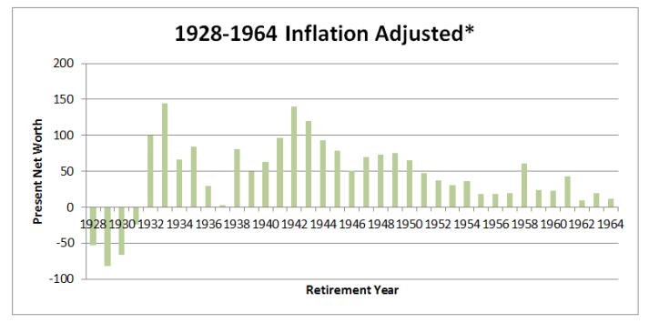 1928-1964 inflation adjusted