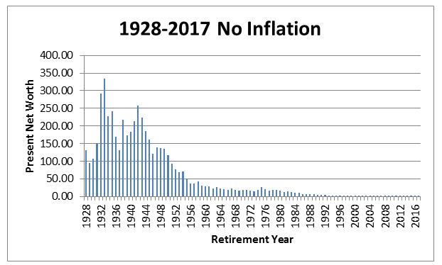 1928-2017 no inflation