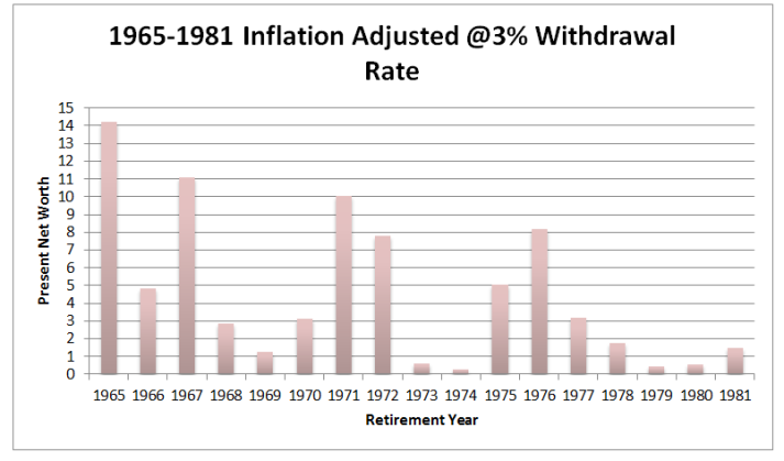 1965-1981 inflation adjusted 3%