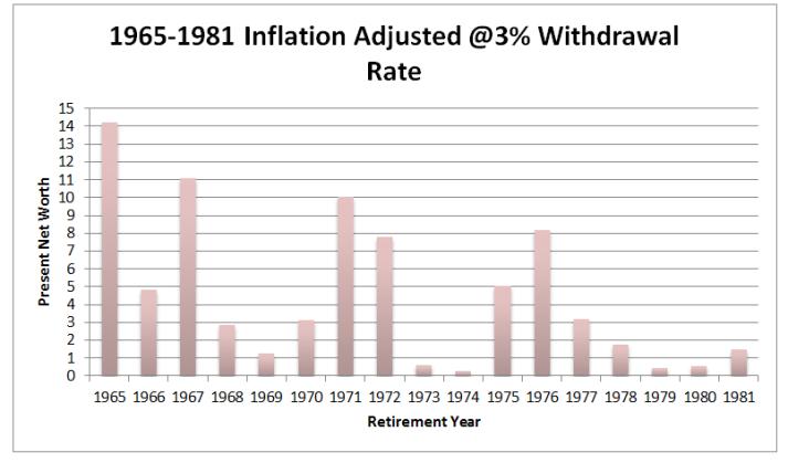 1965-1981 inflation adjusted 3%