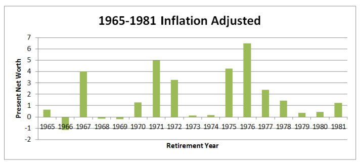 1965-1981 inflation adjusted