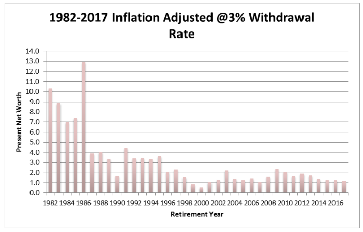 1982-2017 inflation adjusted 3%