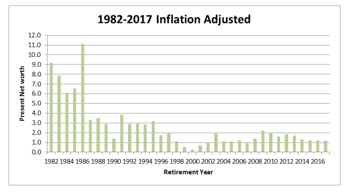 1982-2017 inflation adjusted