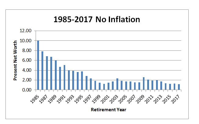 1985-2017 no inflation
